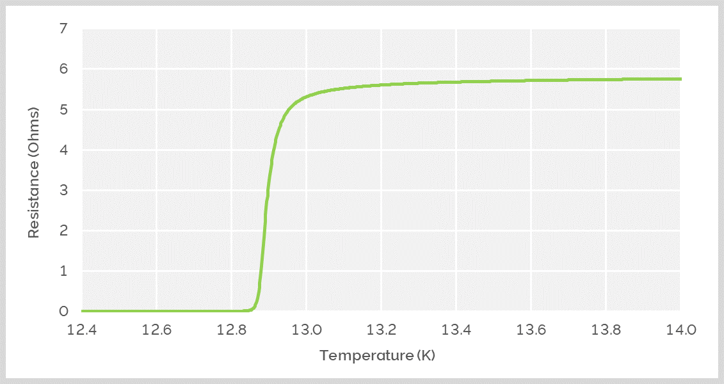 Resistance versus temperature of ALD NbN for measuring Tc